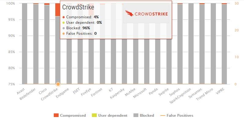 تست محافظت در مقابل بدافزار Crowdstrike