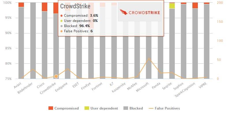 تست حفاظت در دنیای واقعی Crowdstrike