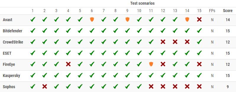 تست پیشرفته حفاظت دنیای واقعی (Enhanced Real-World Test)