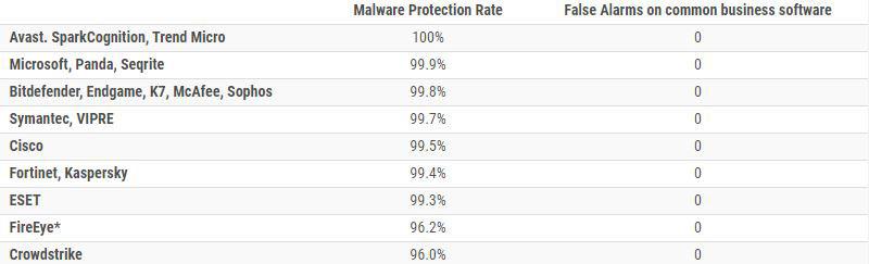 نتیجه کلی تست محافظت در مقابل بدافزار