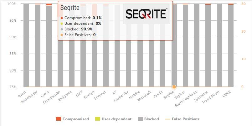 تست محافظت در مقابل بدافزار Seqrite