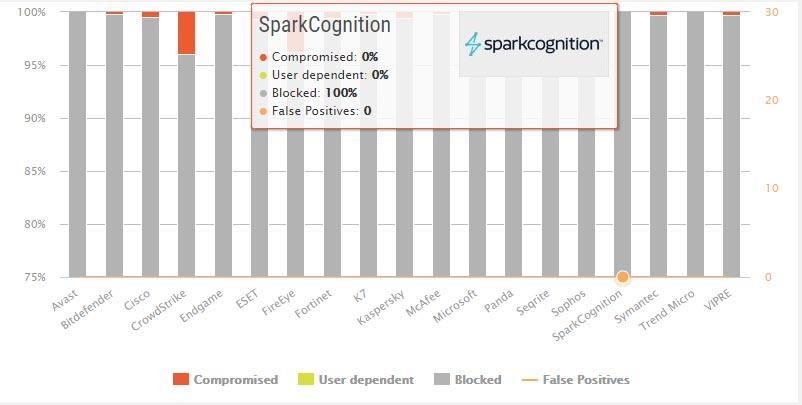 تست محافظت در مقابل بدافزار SparkCognition