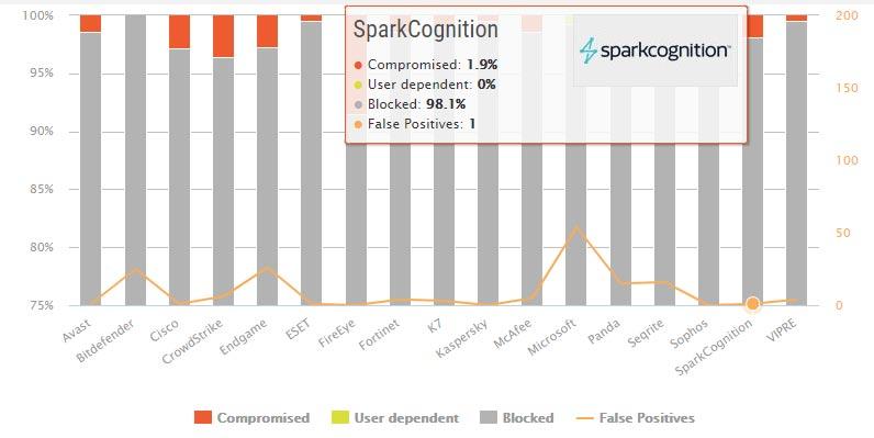 تست حفاظت در دنیای واقعی SparkCognition