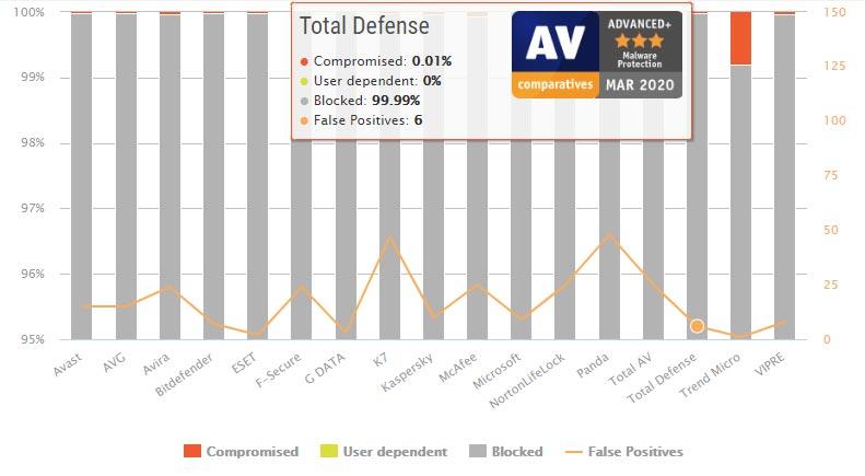 تست محافظت در مقابل بدافزار Total Defense