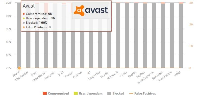 تست محافظت در مقابل بدافزار Avast
