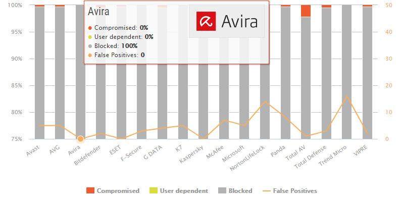 تست حفاظت در دنیای واقعی اویرا (Avira)
