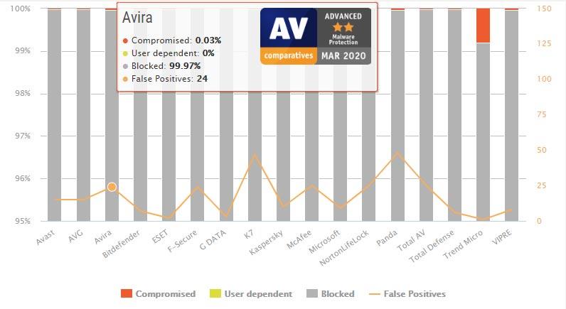 تست محافظت در مقابل بدافزار Avira