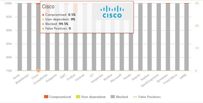 تست محافظت در مقابل بدافزار Cisco