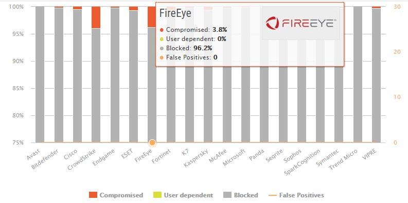 تست محافظت در مقابل بدافزار FireEye