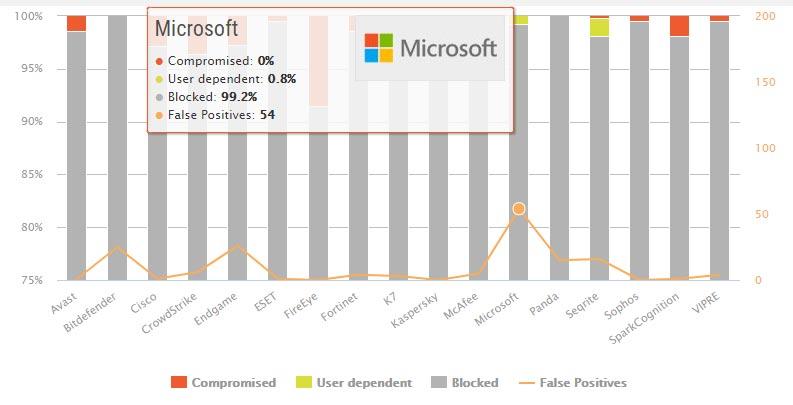 تست حفاظت در دنیای واقعی مایکروسافت ویندوز دیفندر برای اینترپرایز