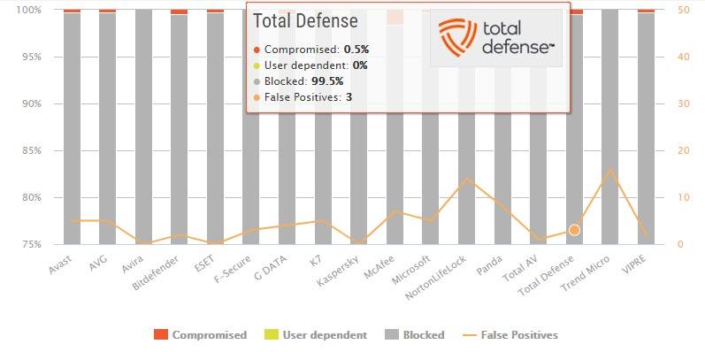 تست حفاظت در دنیای واقعی Total Defense