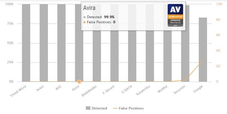 تست حفاظت در مقابل بد افزار Avira