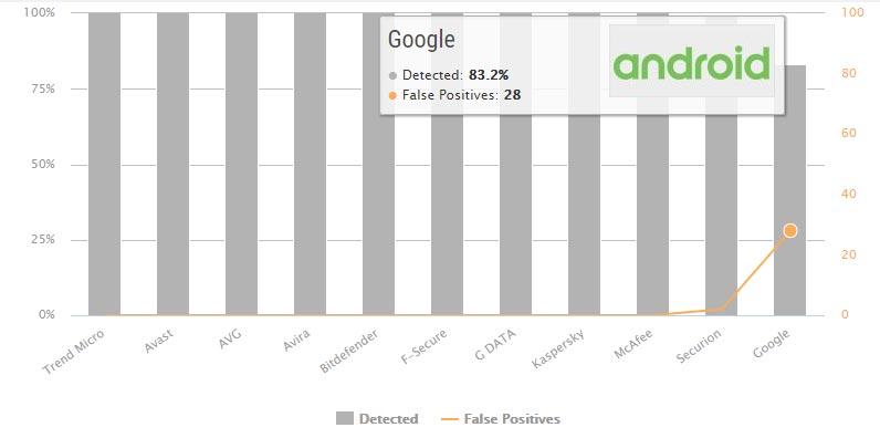 تست حفاظت در مقابل بدافزار گوگل